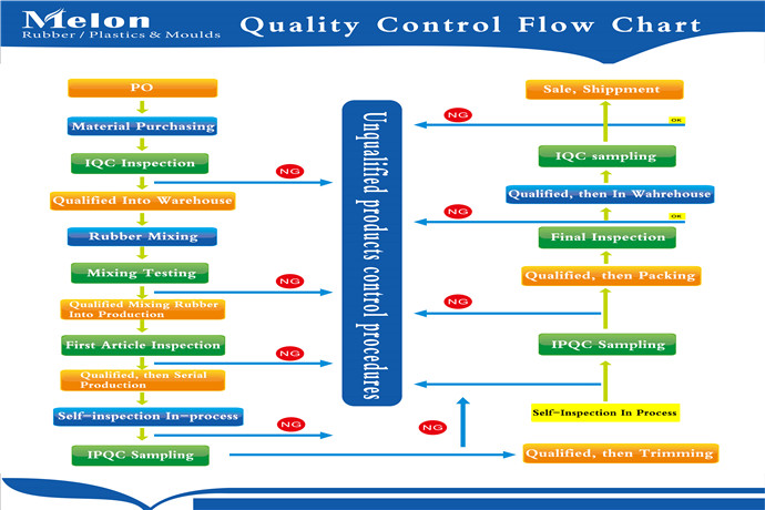 Quality control flow chart